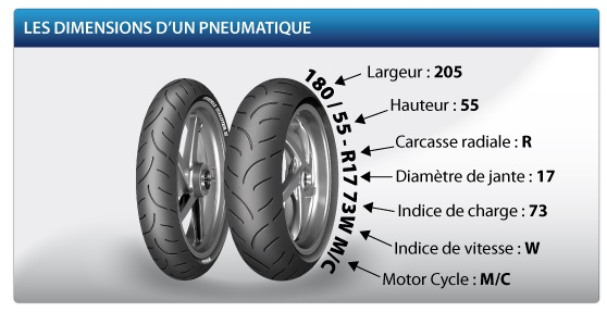Comprendre les dimensions d'un pneu moto